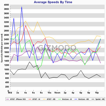 Speed tests measure how fast data moves over the Apple iPhone 4S for AT&T, Verizon and Sprint