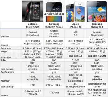 Samsung Galaxy NEXUS vs S II vs Motorola DROID RAZR vs iPhone 4S: spec comparison