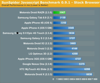 Benchmarks courtesy of Anandtech