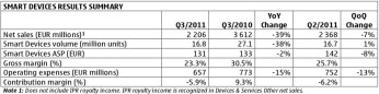 Nokia Q3 results in the red, company trails behind Apple, Samsung in smartphone sales