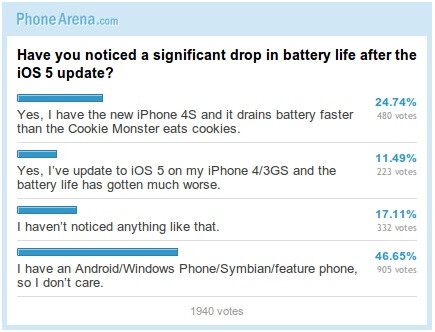 Poll results: Apple iPhone 4S battery-gate: Is it real?
