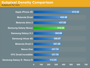 The Apple iPhone 4S leads the way in pixels per inch and in sub-pixels per inch