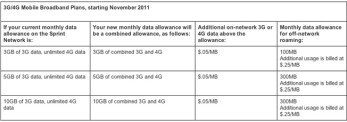 """Sprint taking the """"unlimited"""" out of unlimited 4G mobile broadband plans"""
