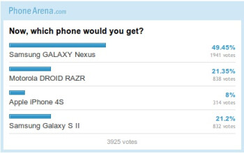 The Galaxy Nexus got nearly half of your votes.