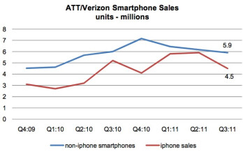 iPhone may be poised to bump its market share