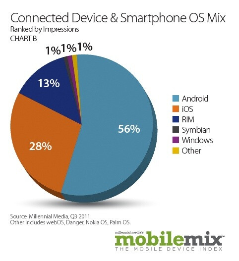 Android users made twice the number of impressions as iOS users in Q3 - Report from Millennial Media shows usage of Android devices doubled that of iOS devices in Q3