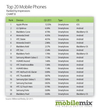 Android users made twice the number of impressions as iOS users in Q3