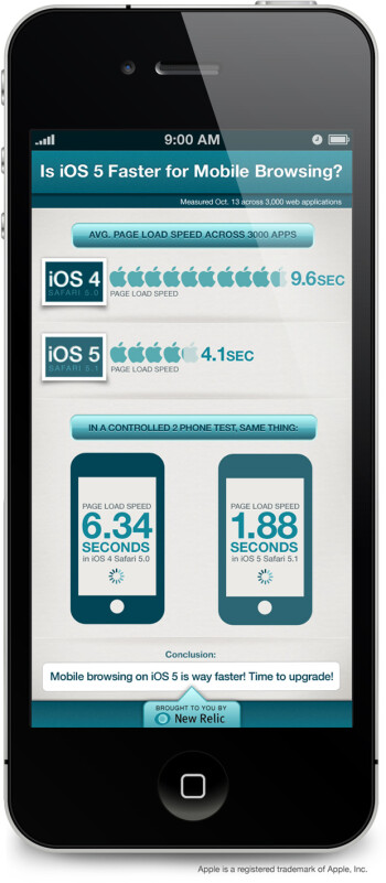 iOS 5 speed tested vs iOS 4 [Infographic]