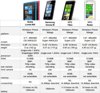 How does the Nokia Lumia 800 fare against the other Windows Phone devices: spec comparison