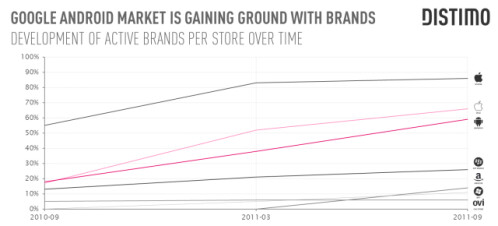 The+majority+of+top+100+brands+already+have+published+mobile+apps