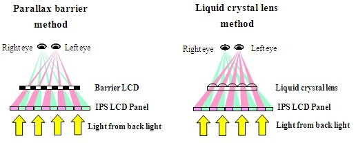 3D HD mobile displays are coming, Hitachi one-ups CMI with a novel layer that preserves brightness