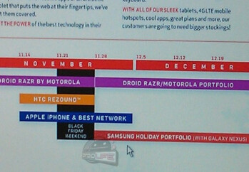 This leaked roadmap shows the Samsung GALAXY Nexus launching after Black Friday as part of the manufacturer's Holiday Portfolio