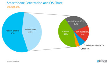 """Android extends US smartphone lead, Symbian and webOS get marginalized to """"others"""""""