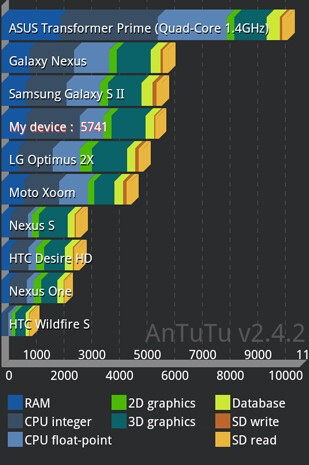 Quad-core Asus Transformer Prime rages through the benchmarks