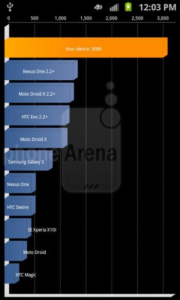 Samsung Galaxy S II Skyrocket benchmark tests