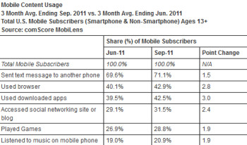 A large majority of U.S. cell phone users like to text