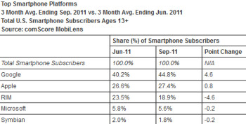 comScore's survey reveals Samsung as the top U.S. handset manufacturer and Android as the leading platform
