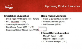 This Verizon roadmap shows the Samsung GALAXY Nexus launching on November 21st