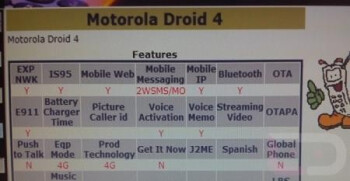 The Motorola DROID 4 shows up on a couple of Verizon screenshots