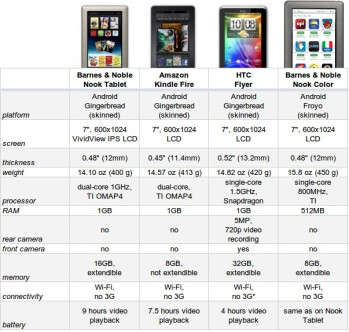 Readers' tablet spec comparison: how does the Barnes & Noble Nook Tablet fare?