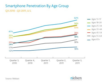 Smartphone adoption heating up among 55-64 year olds