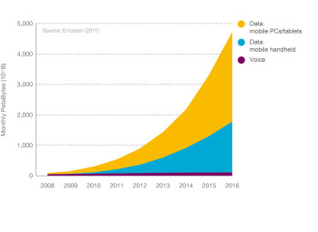 Ericsson predicts 5 billion mobile data users by 2016