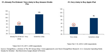 Amazon Kindle Fire more sought after now than the iPad before launch, suggests study