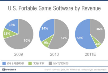 iOS and Android are rapidly taking over the portable gaming market