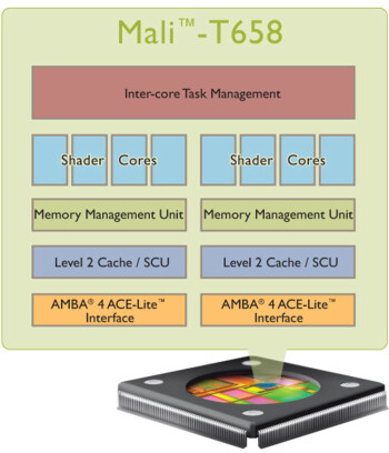 ARM announces its new Mali-T658 GPU, Samsung signs up for 10x the Exynos performance