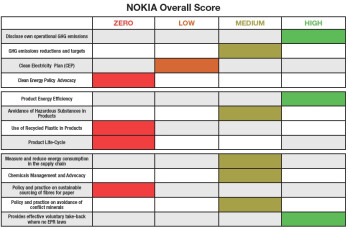 "Nokia and Apple ranked high in the Greenpeace ""Guide to Greener Electronics"""