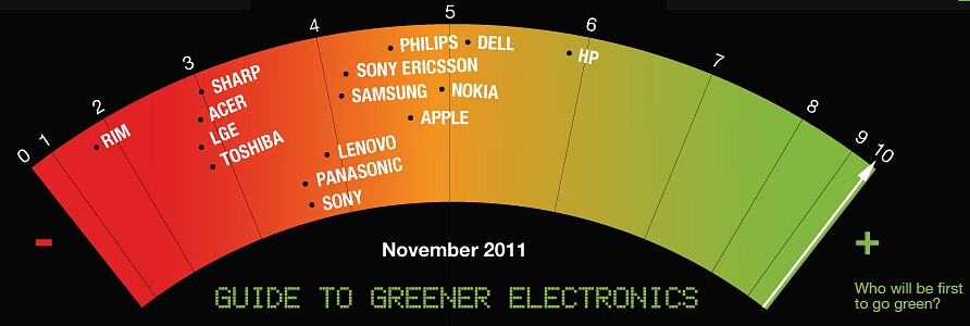 """Nokia and Apple ranked high in the Greenpeace """"Guide to Greener Electronics"""""""
