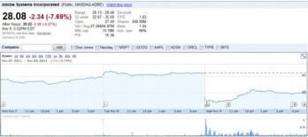 adobe stock price today