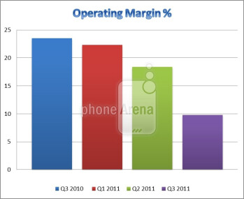 State of the industry in Q3: Samsung a success story, LG and RIM losing ground