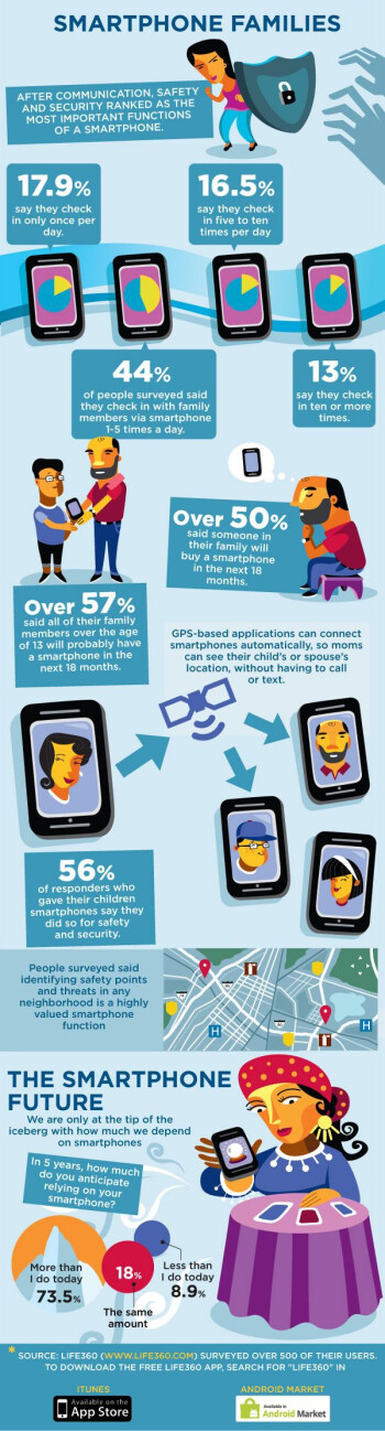 Most mums trust Android, iPhone only second best