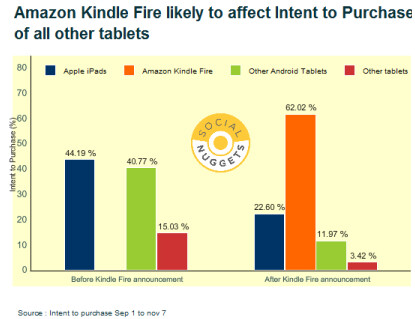 Kindle Fire already changing the tablet landscape