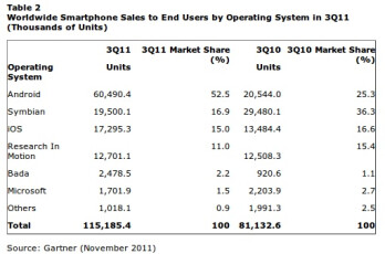 Global smartphone sales growth slows down in Q3: Samsung's first quarter on top, Apple's rare sequential iPhone loss