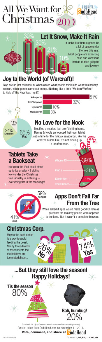 iPhone 4S, iPad, and Kindle Fire top holiday wish lists (infographic)