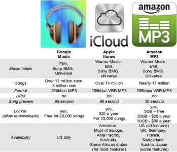 Google Music against the competition: is the latecomer any better?