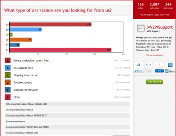 Verizon customers take over poll to demand Galaxy Nexus release date