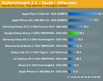 The Apple iPhone 4S bested the Samsung GALAXY Nexus in a pair of graphics tests