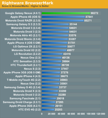 The Samsung GALAXY Nexus beat the Apple iPhone 4S in two web benchmark tests