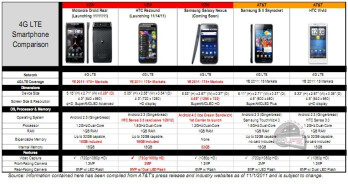 Verizon leak has Galaxy Nexus with 32 GB of storage