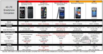 Verizon leak has Galaxy Nexus with 32 GB of storage