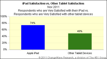 iPad, Kindle Fire dominate tablet wish-lists for the holidays