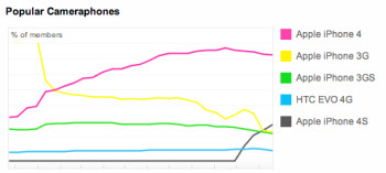 iPhone 4S becomes Flickr's second most popular camera