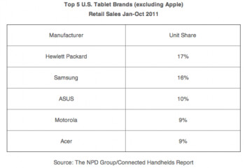 Non-iPad US tablet sales at meager 1.2 million in the last 10 months