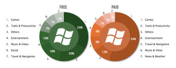 Free content is the bread and butter of Windows Phone Marketplace