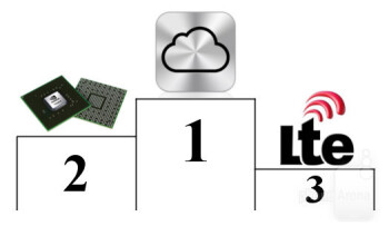 1st - The Cloud2nd - Dual-core processors3rd - LTE