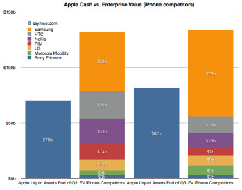 Apple now has the cash to buy the whole cell phone industry save for Samsung