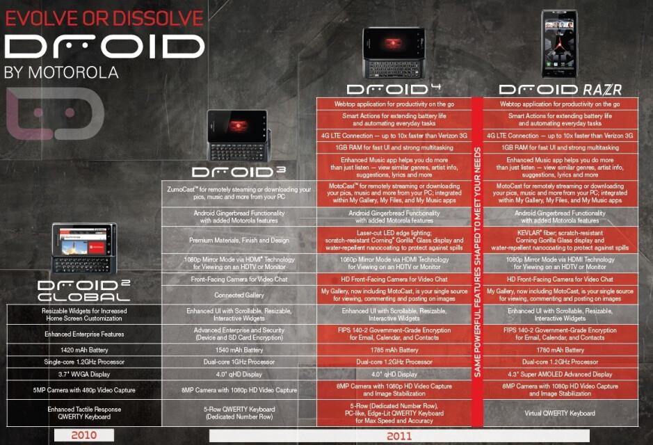 Motorola's official DROID 4 pics and comparison chart leak